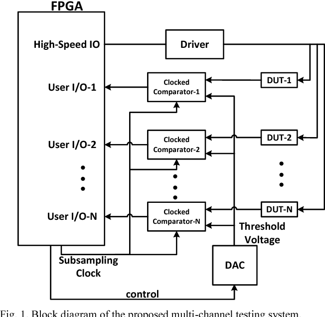 Multi channel testing architecture for high speed eye diagram using figure 1 ccuart Image collections