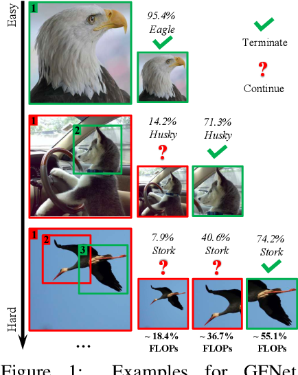 Figure 1 for Glance and Focus: a Dynamic Approach to Reducing Spatial Redundancy in Image Classification