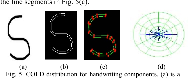 Figure 4 for A New COLD Feature based Handwriting Analysis for Ethnicity/Nationality Identification