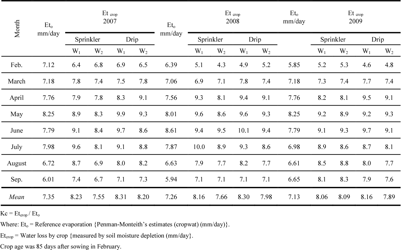 Table 4 from Comparative Study of Lucerne (Medicago sativa L ) under