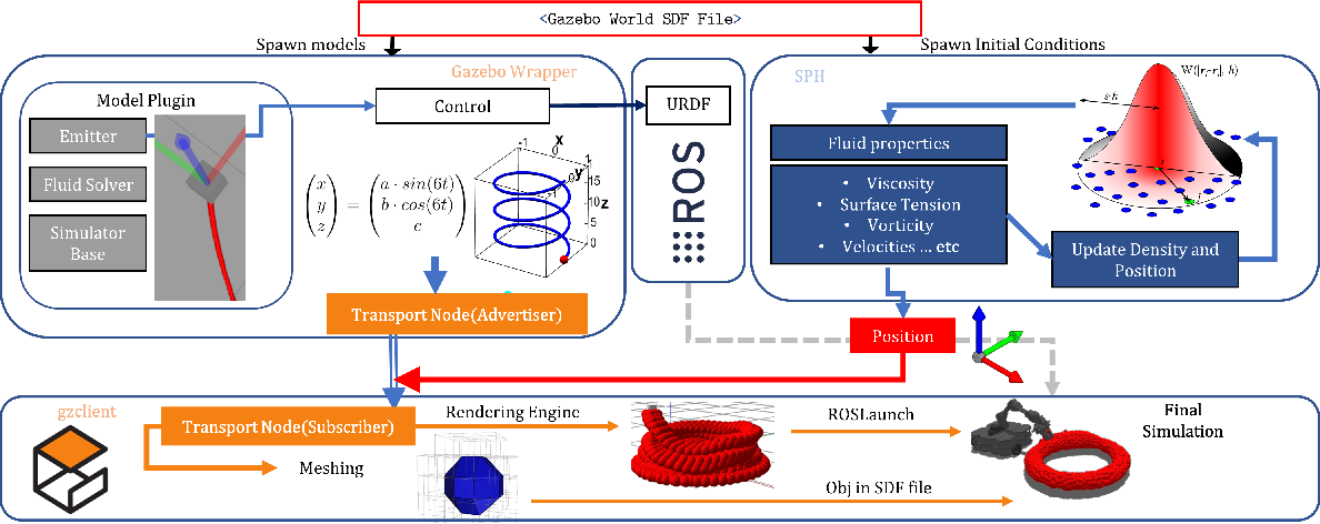 Figure 3 for Mobile 3D Printing Robot Simulation with Viscoelastic Fluids