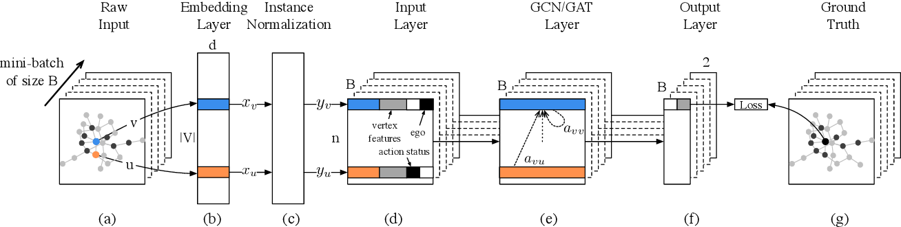 Figure 3 for DeepInf: Social Influence Prediction with Deep Learning