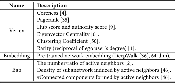 Figure 4 for DeepInf: Social Influence Prediction with Deep Learning