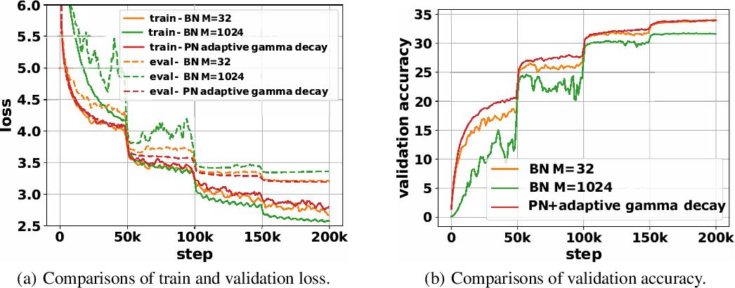 Figure 4 for Towards Understanding Regularization in Batch Normalization