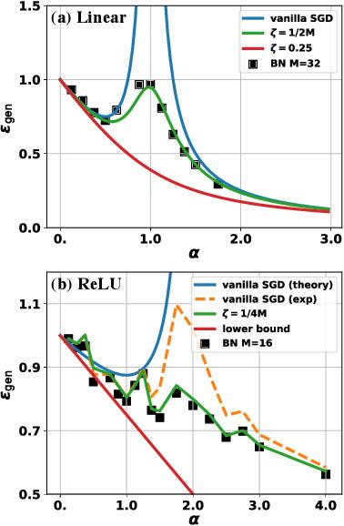 Figure 1 for Towards Understanding Regularization in Batch Normalization
