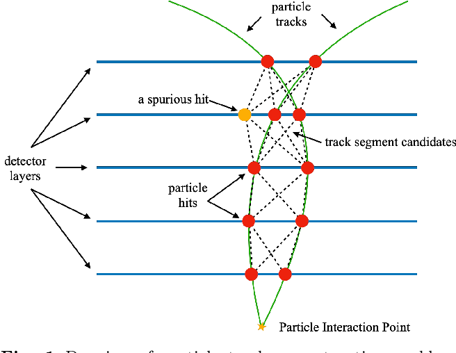 Figure 1 for Hybrid Quantum Classical Graph Neural Networks for Particle Track Reconstruction