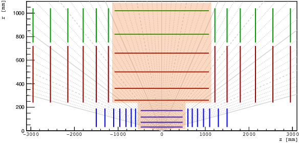 Figure 3 for Hybrid Quantum Classical Graph Neural Networks for Particle Track Reconstruction