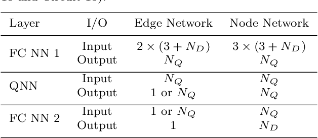 Figure 2 for Hybrid Quantum Classical Graph Neural Networks for Particle Track Reconstruction