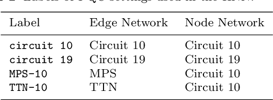 Figure 4 for Hybrid Quantum Classical Graph Neural Networks for Particle Track Reconstruction