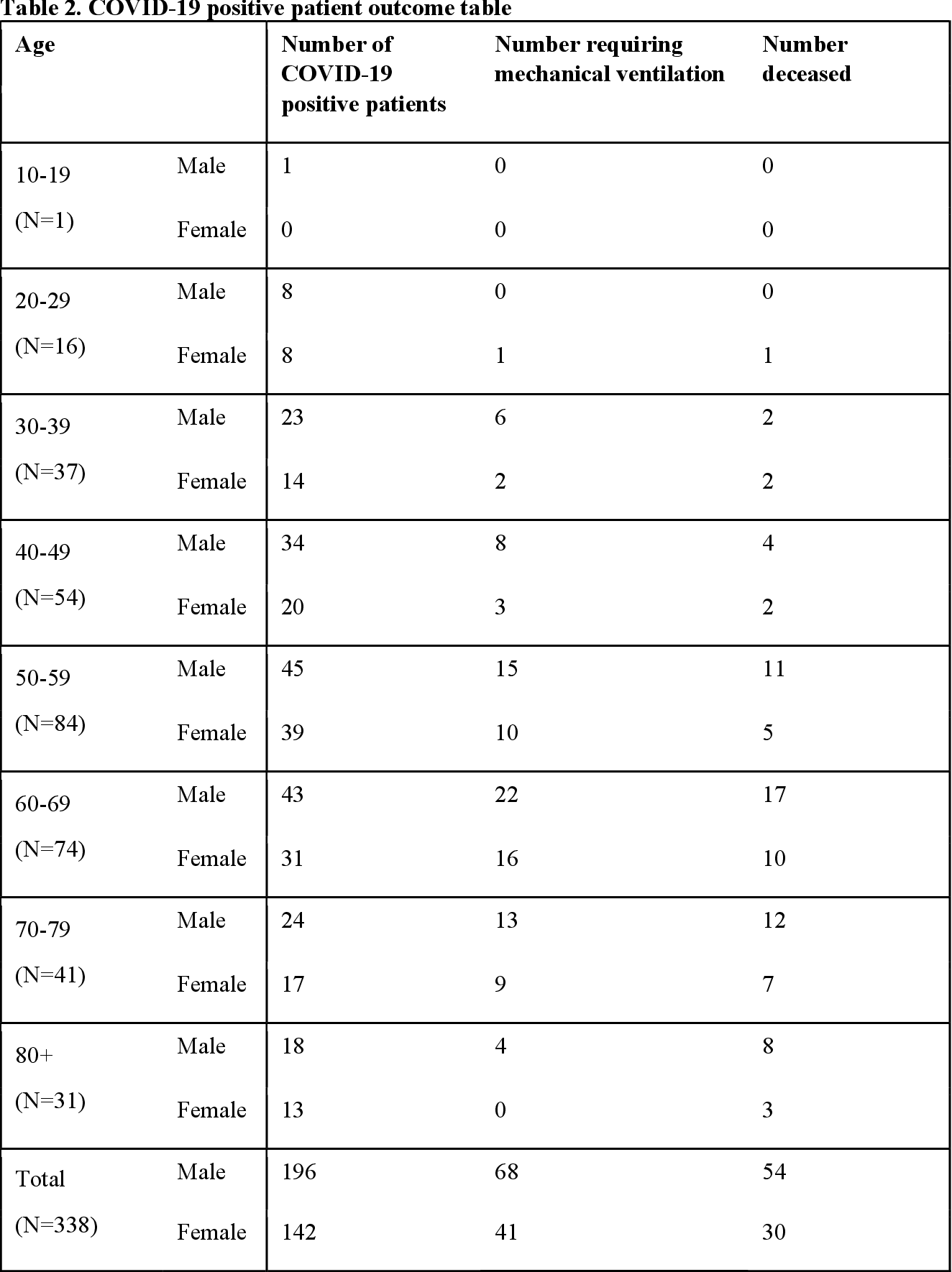 Figure 4 for Predicting Mechanical Ventilation Requirement and Mortality in COVID-19 using Radiomics and Deep Learning on Chest Radiographs: A Multi-Institutional Study