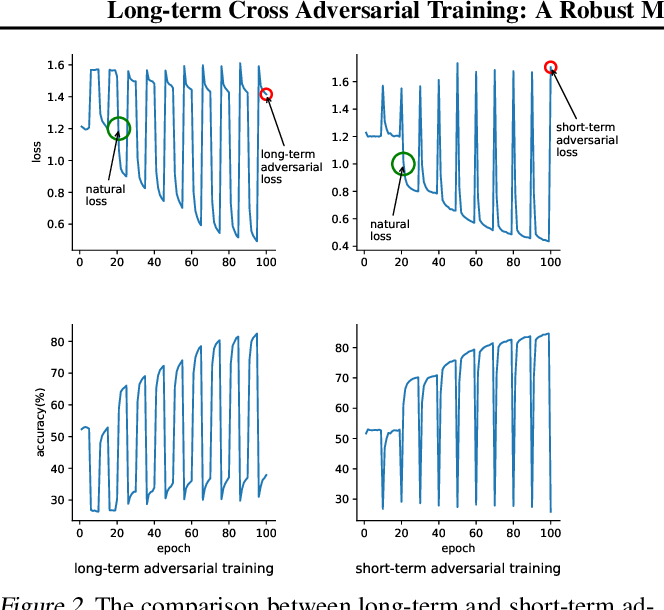 Figure 3 for Long-term Cross Adversarial Training: A Robust Meta-learning Method for Few-shot Classification Tasks