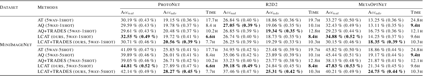 Figure 2 for Long-term Cross Adversarial Training: A Robust Meta-learning Method for Few-shot Classification Tasks