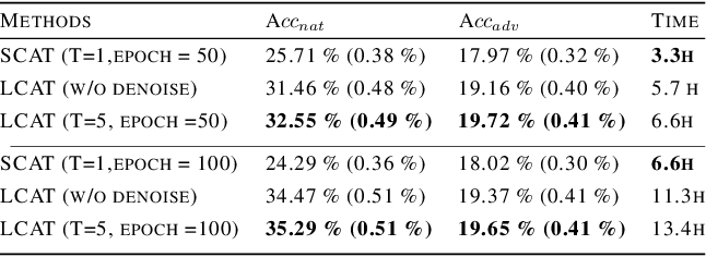 Figure 4 for Long-term Cross Adversarial Training: A Robust Meta-learning Method for Few-shot Classification Tasks