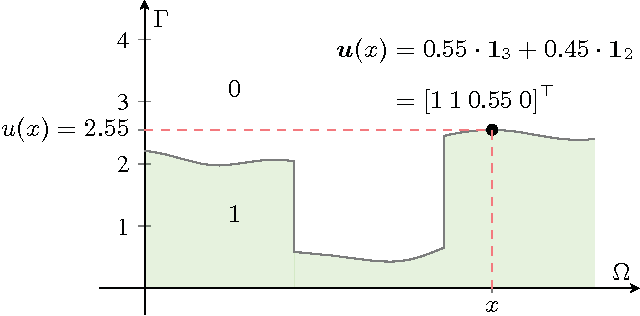 Figure 2 for Sublabel-Accurate Relaxation of Nonconvex Energies