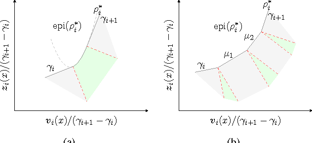 Figure 4 for Sublabel-Accurate Relaxation of Nonconvex Energies