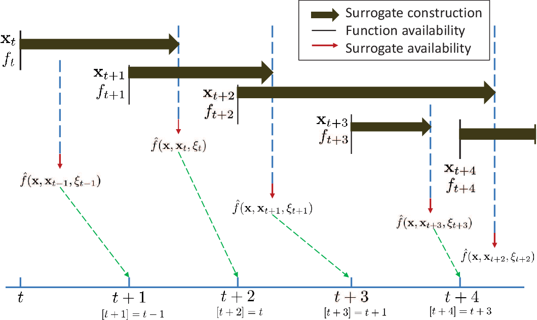 Figure 2 for Practical Precoding via Asynchronous Stochastic Successive Convex Approximation