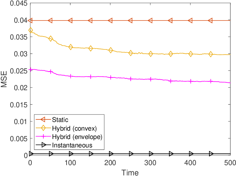 Figure 3 for Practical Precoding via Asynchronous Stochastic Successive Convex Approximation