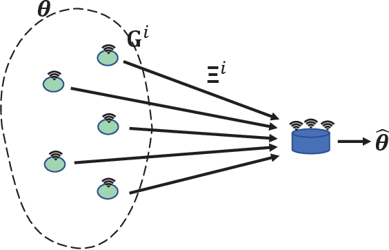 Figure 1 for Practical Precoding via Asynchronous Stochastic Successive Convex Approximation