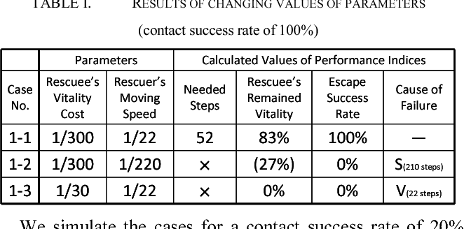 Analysis of self-evacuation to rescuing process under