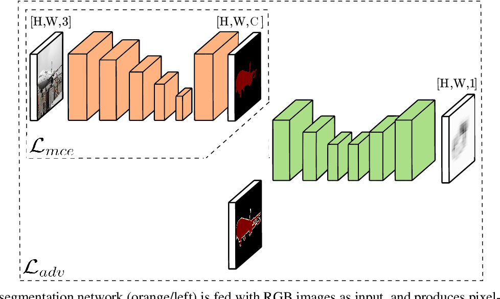 Figure 1 for Object Segmentation using Pixel-wise Adversarial Loss