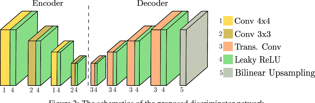 Figure 3 for Object Segmentation using Pixel-wise Adversarial Loss