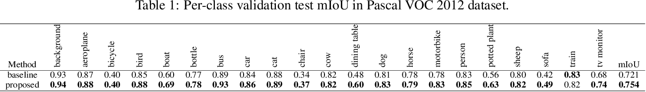 Figure 2 for Object Segmentation using Pixel-wise Adversarial Loss