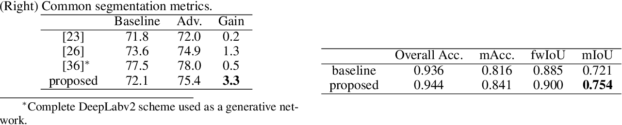 Figure 4 for Object Segmentation using Pixel-wise Adversarial Loss