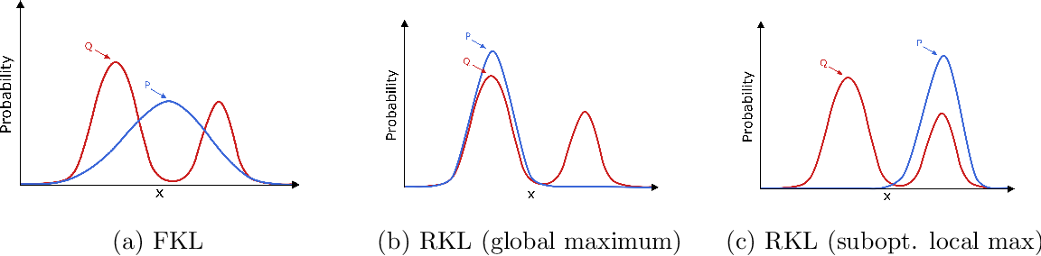 Figure 3 for Greedification Operators for Policy Optimization: Investigating Forward and Reverse KL Divergences