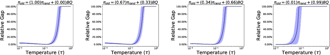 Figure 4 for Greedification Operators for Policy Optimization: Investigating Forward and Reverse KL Divergences