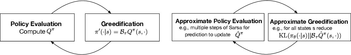 Figure 1 for Greedification Operators for Policy Optimization: Investigating Forward and Reverse KL Divergences