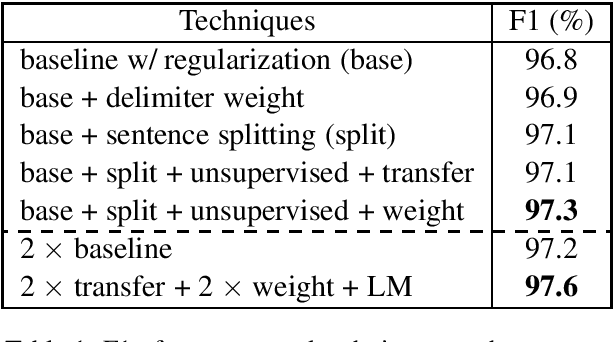 Figure 1 for Approaching Neural Chinese Word Segmentation as a Low-Resource Machine Translation Task