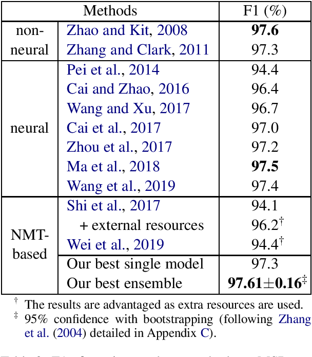 Figure 2 for Approaching Neural Chinese Word Segmentation as a Low-Resource Machine Translation Task