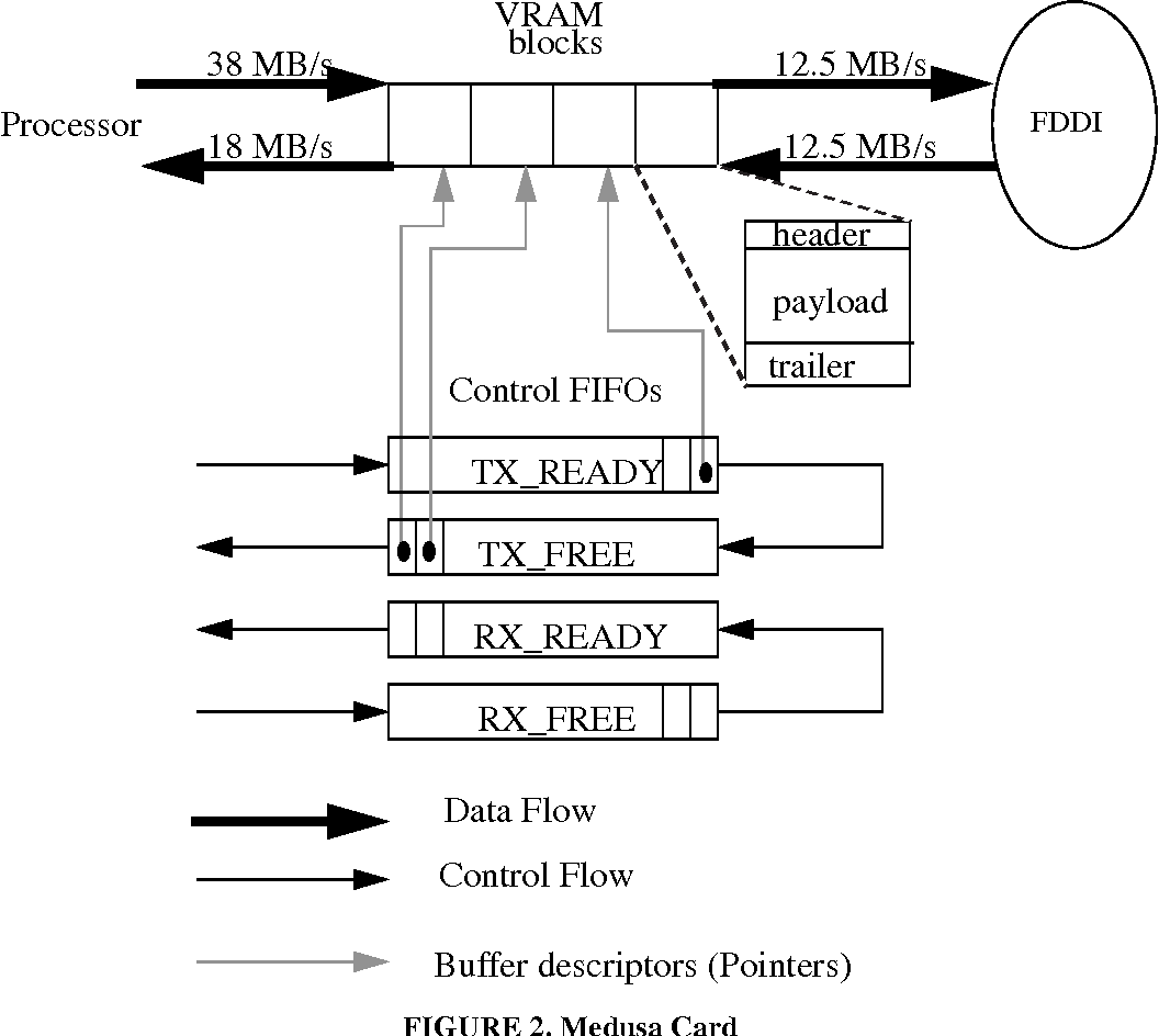 Hpam an active message layer for a network of hp workstations figure 2 pooptronica