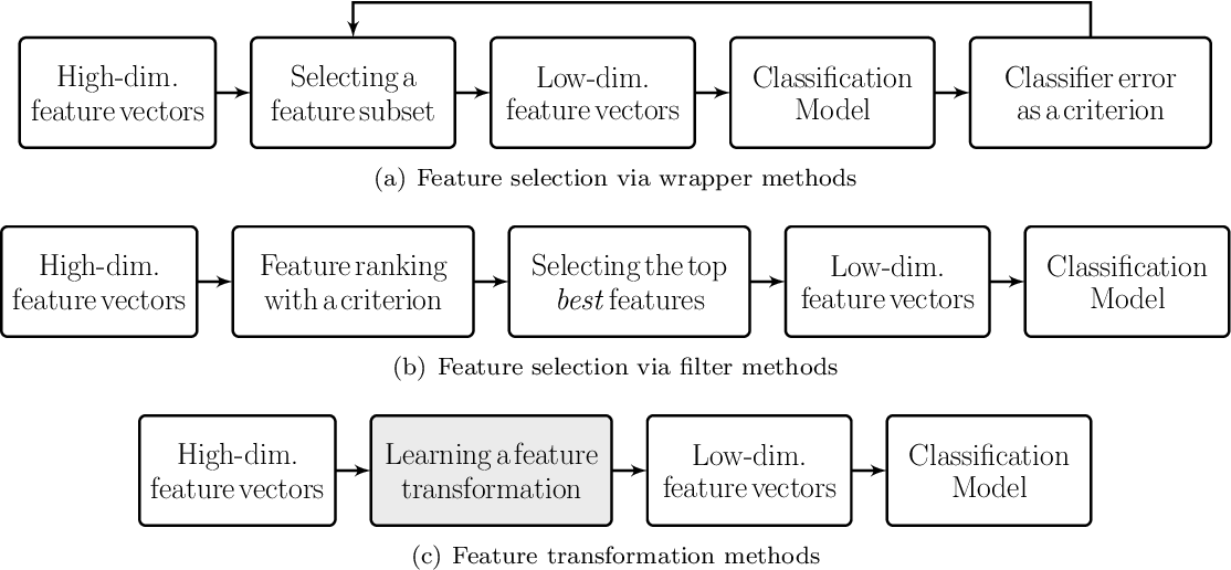 Figure 1 for Stochastic Mutual Information Gradient Estimation for Dimensionality Reduction Networks