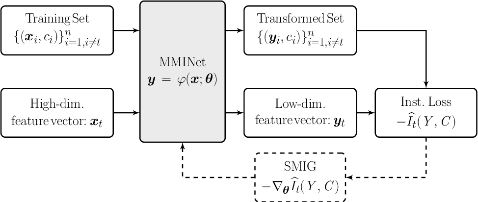 Figure 3 for Stochastic Mutual Information Gradient Estimation for Dimensionality Reduction Networks