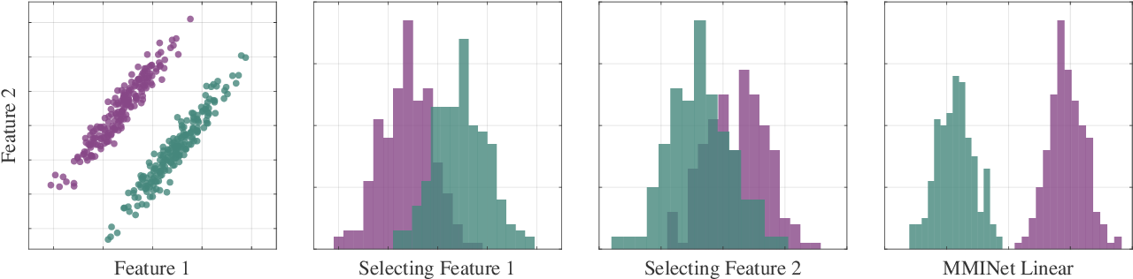 Figure 4 for Stochastic Mutual Information Gradient Estimation for Dimensionality Reduction Networks