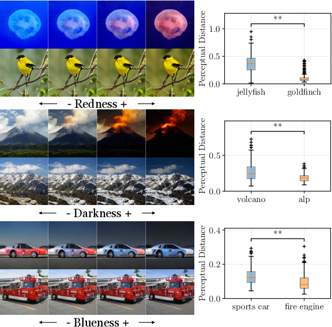 """Figure 4 for On the ''steerability"""" of generative adversarial networks"""