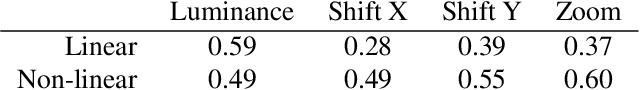 """Figure 1 for On the ''steerability"""" of generative adversarial networks"""