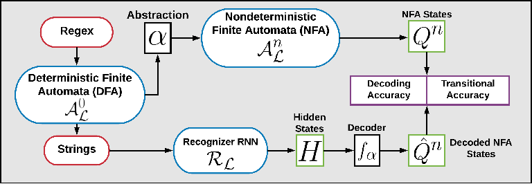 Figure 2 for Representing Formal Languages: A Comparison Between Finite Automata and Recurrent Neural Networks