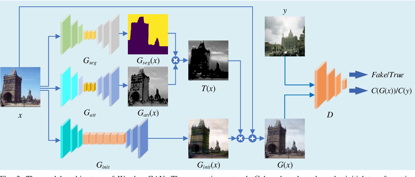 Figure 4 for Weather GAN: Multi-Domain Weather Translation Using Generative Adversarial Networks
