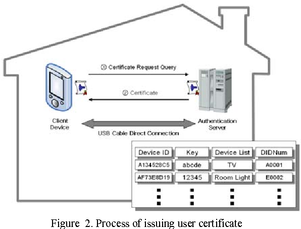 Design and Implementation of Security Protocol for Home-Network ...