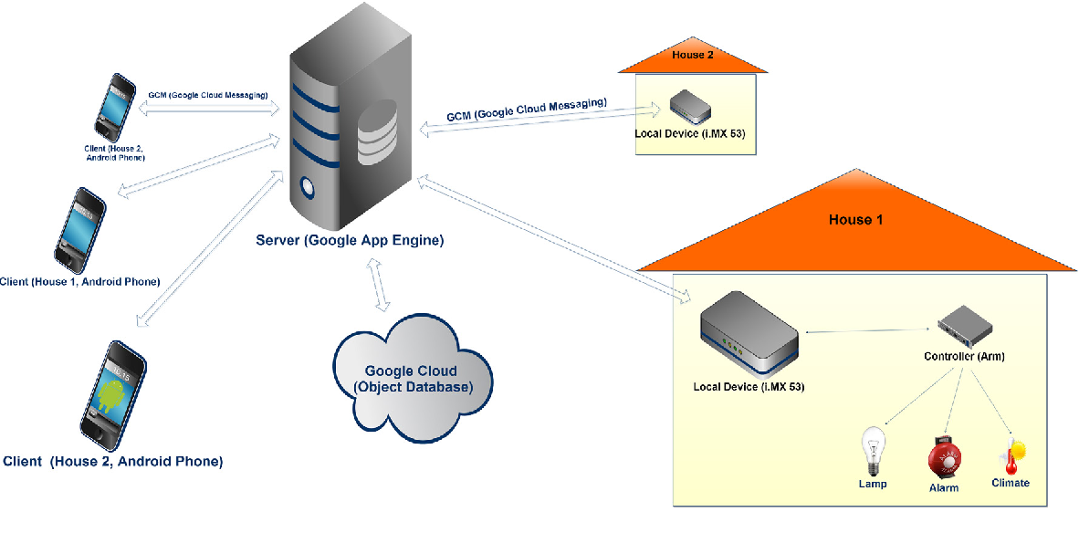 A cloud based and Android supported scalable home automation ...