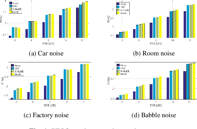 Figure 1 for Speech enhancement with mixture-of-deep-experts with clean clustering pre-training