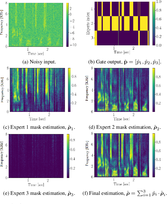 Figure 4 for Speech enhancement with mixture-of-deep-experts with clean clustering pre-training