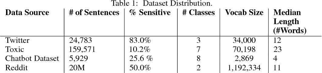 Figure 1 for Detecting Offensive Content in Open-domain Conversations using Two Stage Semi-supervision