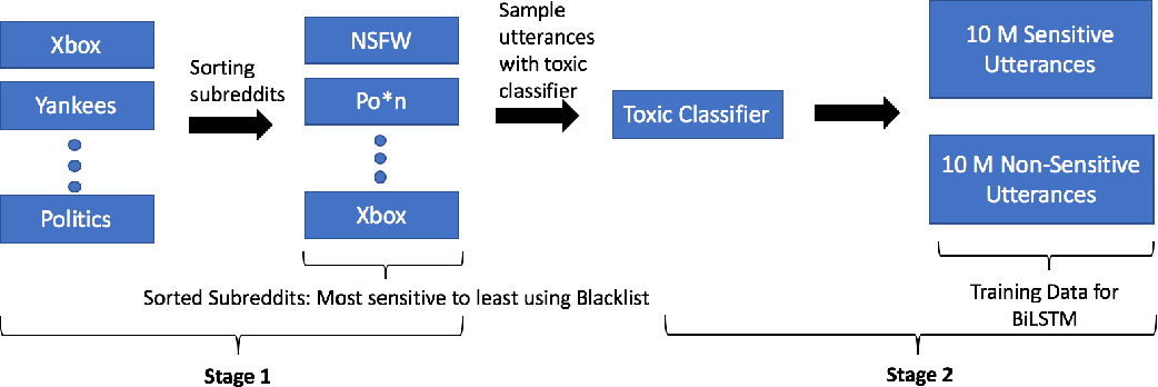 Figure 3 for Detecting Offensive Content in Open-domain Conversations using Two Stage Semi-supervision