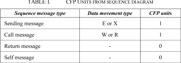 Automating functional and structural software size measurement based table i ccuart Images
