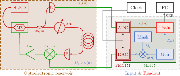 Figure 4 for Online Training of an Opto-Electronic Reservoir Computer Applied to Real-Time Channel Equalisation