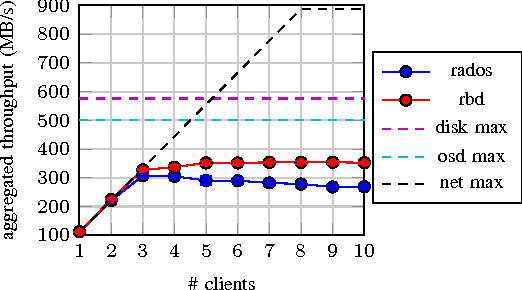 Figure 5 from Evaluating the performance and scalability of