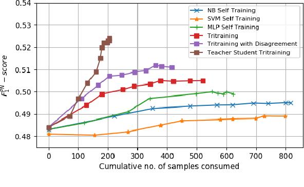 Figure 2 for Teacher-Student Learning Paradigm for Tri-training: An Efficient Method for Unlabeled Data Exploitation